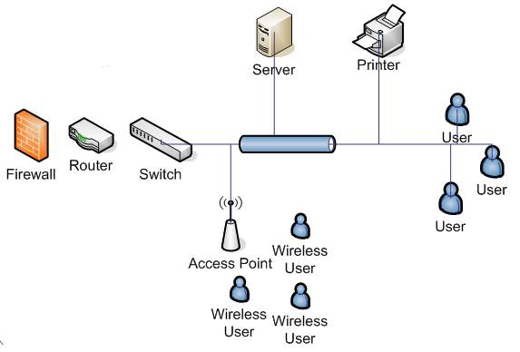 designs simple diagram of dns